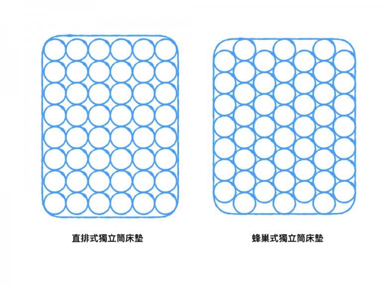 獨立筒缺點:床沿容易塌陷