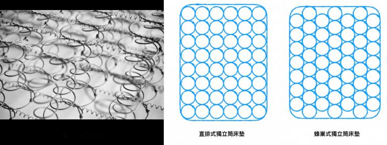 彈簧床材質